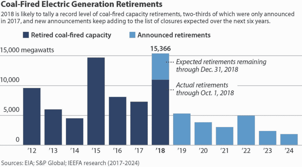 U.S. Coal-Fired Electric Generation Retirements (2012-2024)