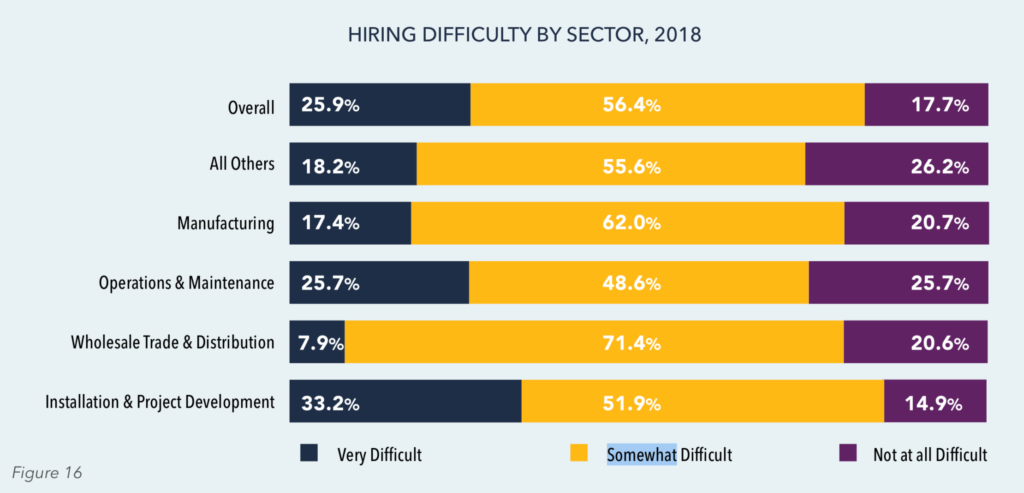 U.S. Solar Industry Hiring Difficulty by Sector, 2018