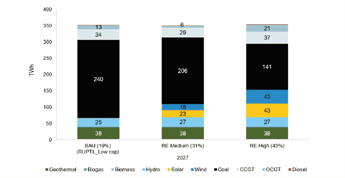 Indonesia's Energy Generation Mix in 2027 by Technology for RE Scenarios