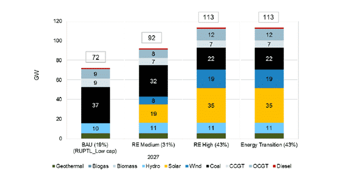 Indonesia's Generation Capacity in 2027 for Renewables