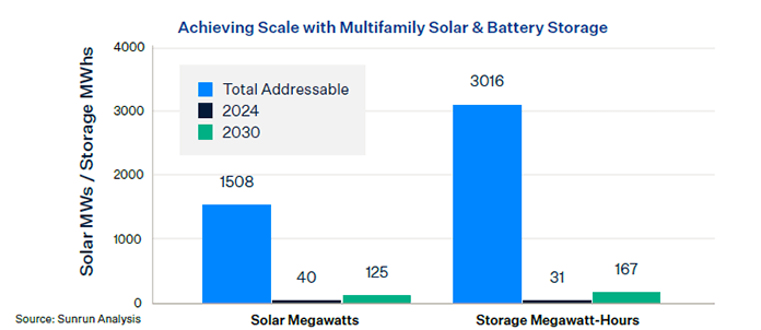 LADWP: Achieving Scale with Multifamily Solar & Battery Storage