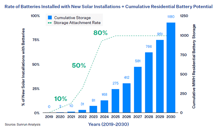 Rate of Batteries Installed with New Solar Installations + Cumulative Residential Battery Potential