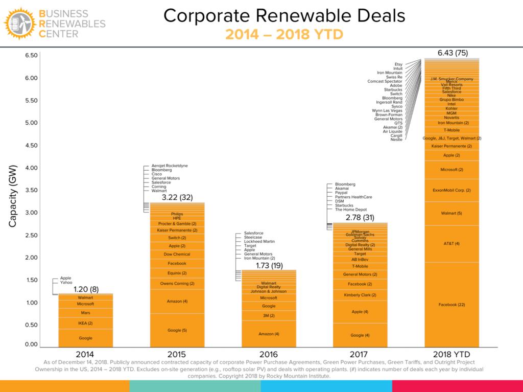 RMI Corporate Renewable Deals (2014-2018 YTD)