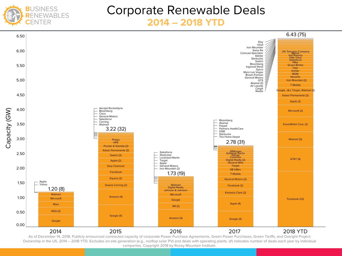Leading U.S. Corporations on the Cusp of Achieving 100 Percent Renewable Energy Goals
