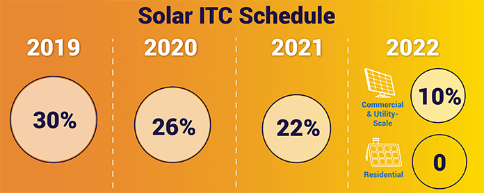 Solar Investment Tax Credit (ITC) Schedule