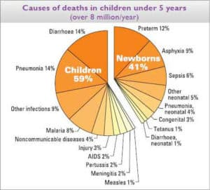 Causes of Deaths in Children Under 5 Years (Over 8 Million/Year)