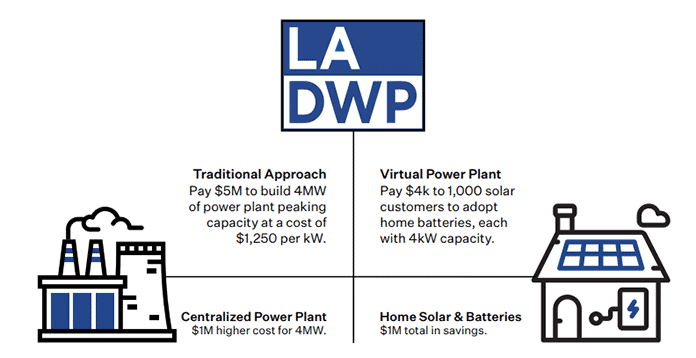 Traditional Approach vs. Virtual Power Plant to Realize Clean Energy Adoption