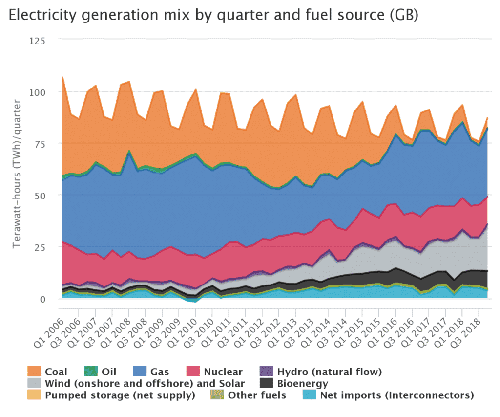 Electricity Generation Mix by Quarter and Fuel Source (GB)