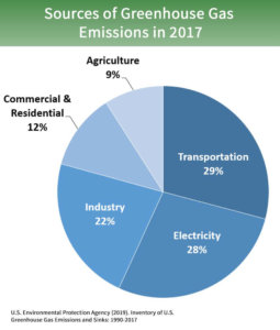 Sources of Greenhouse Gas Emissions in 2017