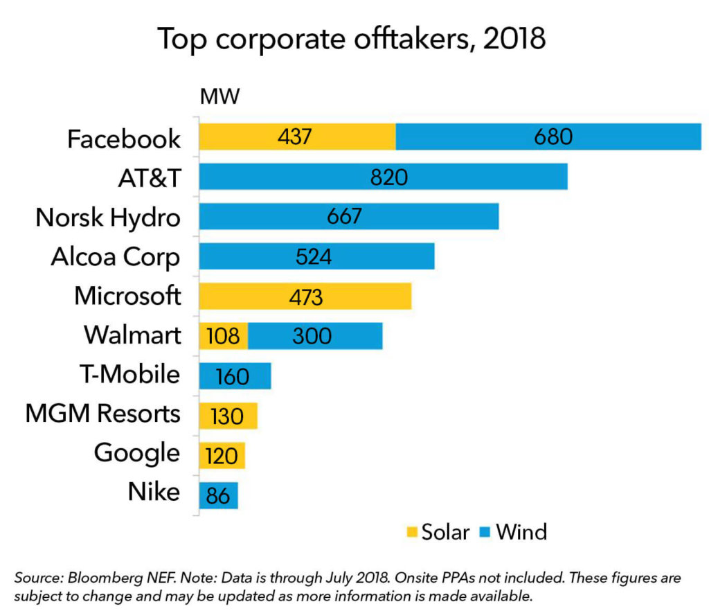 Top Corporate Offtakers for Clean Energy, 2018