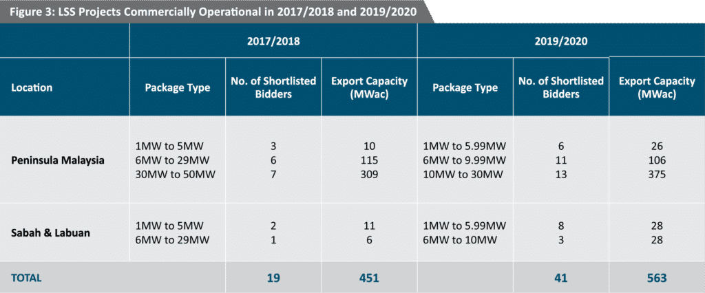 Figure 3. LSS Projects Commercially Operational in 2017/2018 and 2019/2020