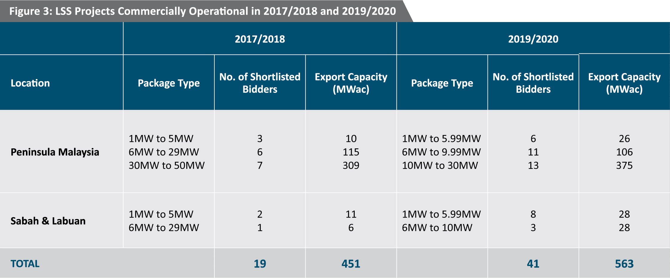 Malaysia Solar Energy Profile: A Global Solar Manufacturing Hub