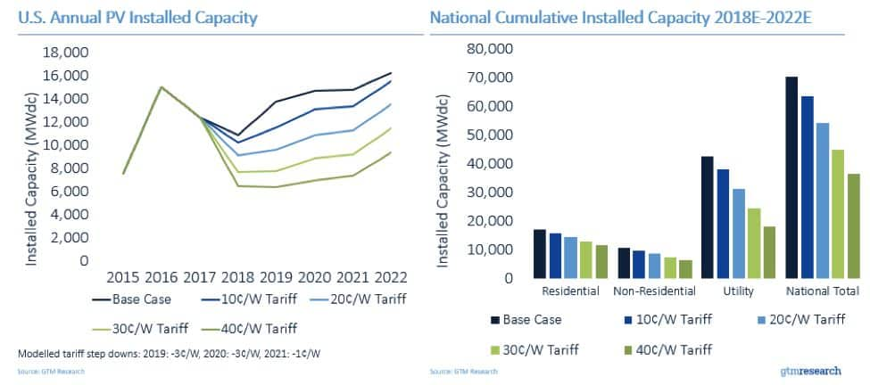 Estimations on the Reductions of Solar PV Installed Capacity by Different Proposed Tariffs