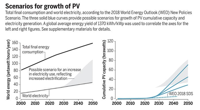 Terawatt-Scale Solar: Scenarios for Growth of PV
