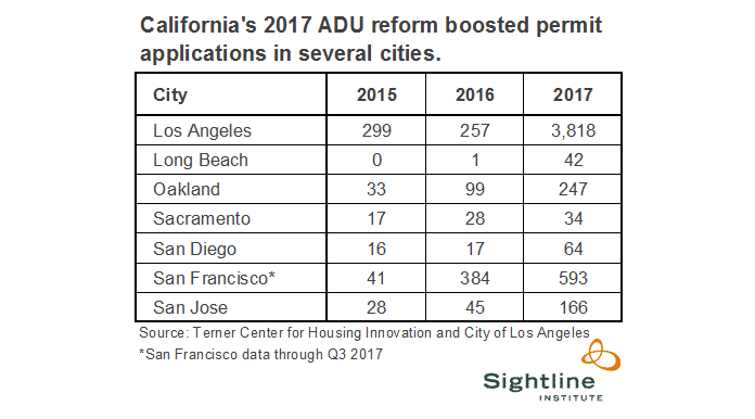 California's 2017 ADU Reform Boosted Permit Applications in Several Cities
