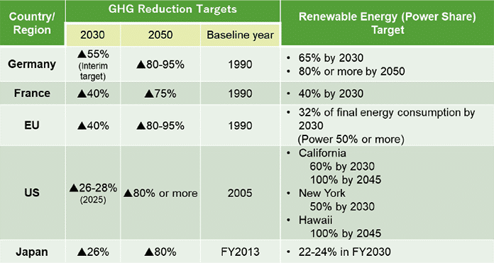 2030/2050 Greenhouse Gas Reduction Targets by Country