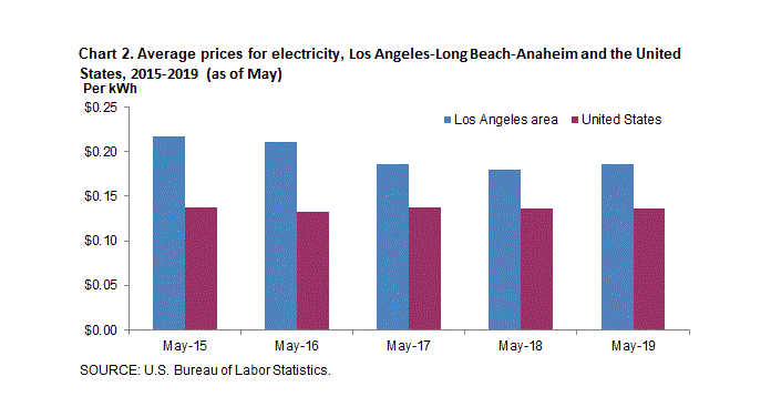 Average Prices for Electricity, Los Angeles-Long Beach-Anaheim and the United States, 2015-2019 (As of May)