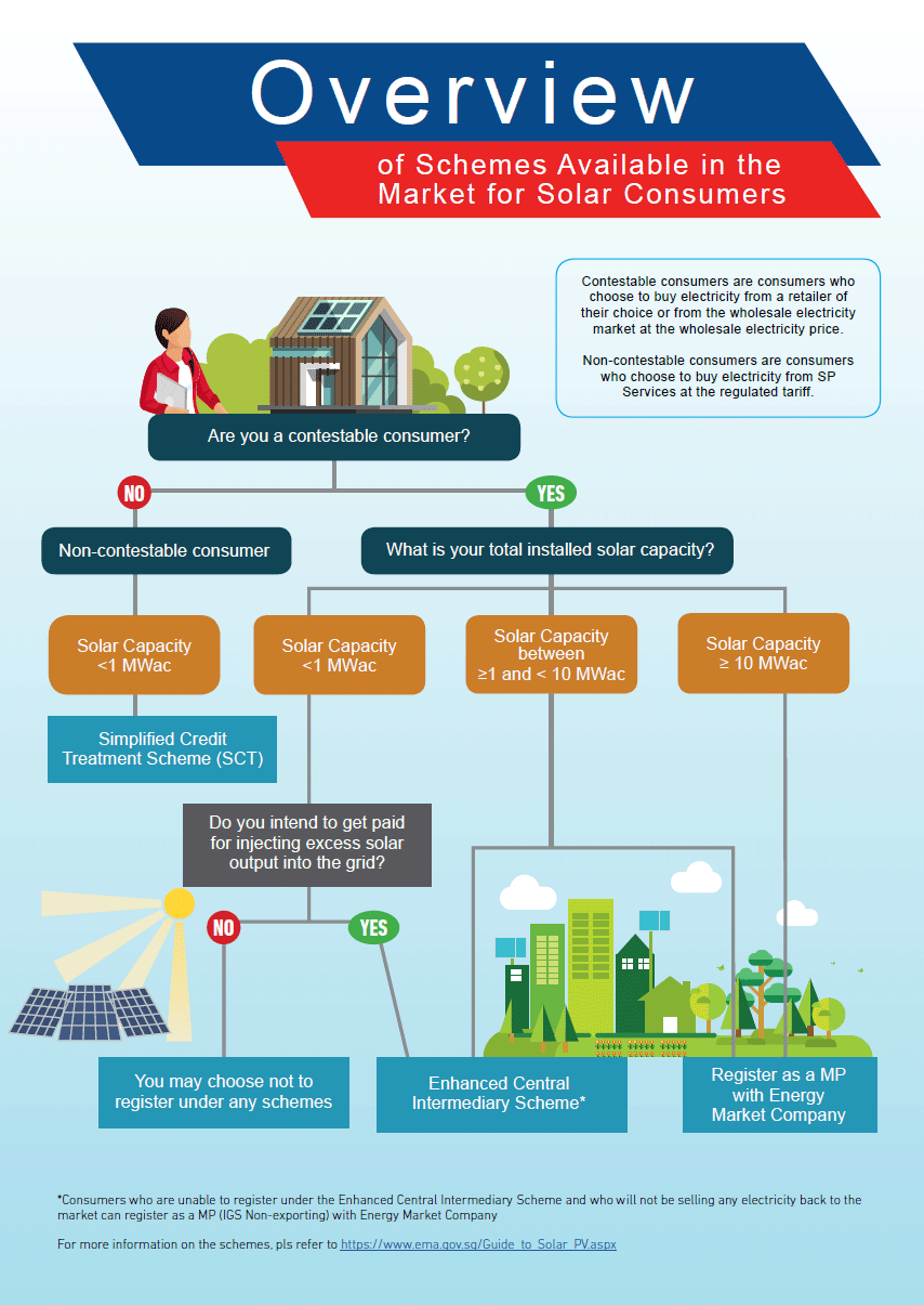 Overview of Schemes Available in Singapore's Market for Solar Consumers