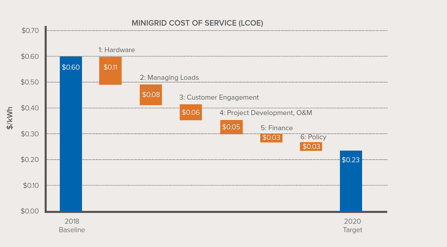 Minigrid Cost Can Be Reduced 60%, Estimated by RMI