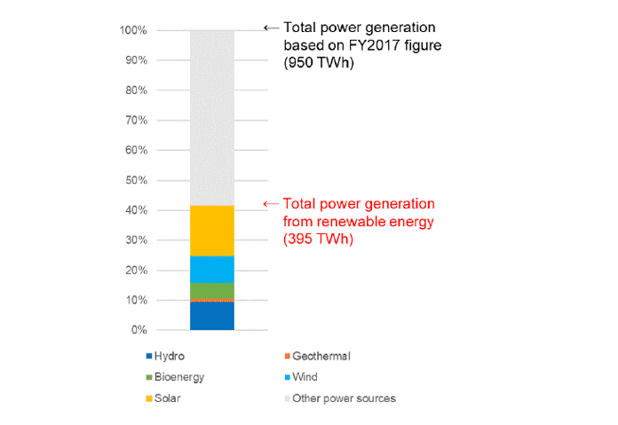 Sustainable Power Mix in 2030 (Based on Japan REI's Assumptions)