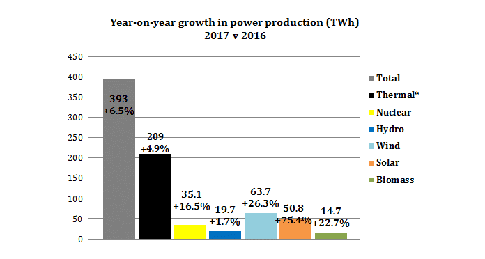 China's Year-On-Year Growth in Power Production (TWh) 2017 vs. 2016