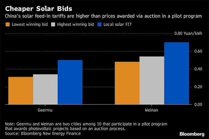 China's Solar Feed-In Tariffs Are Higher Than Prices Awarded via Auction in a Pilot Program