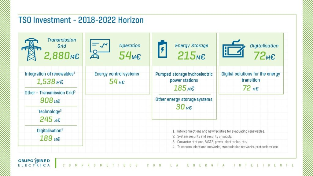 The Investment Plan (2018-2022) of Red Eléctrica de España to Facilitate Spain's Energy Transition