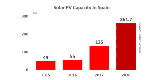 Installed Solar PV Capacity in Spain 2015-2018