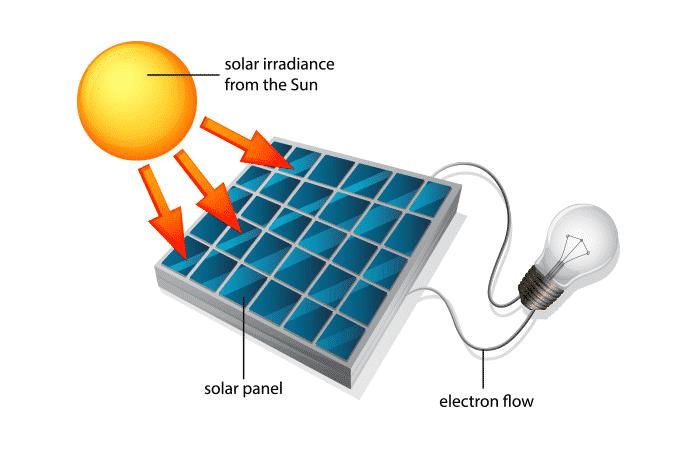 Diagram of How a Solar Light Works