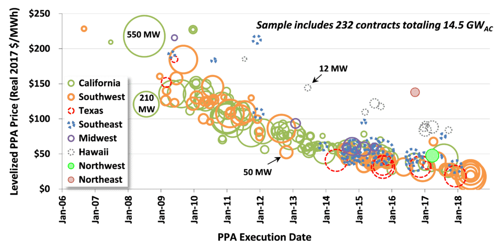 Levelized PPA Prices (2017) Based on 232 Contracts Totaling 14.5 GW (AC)