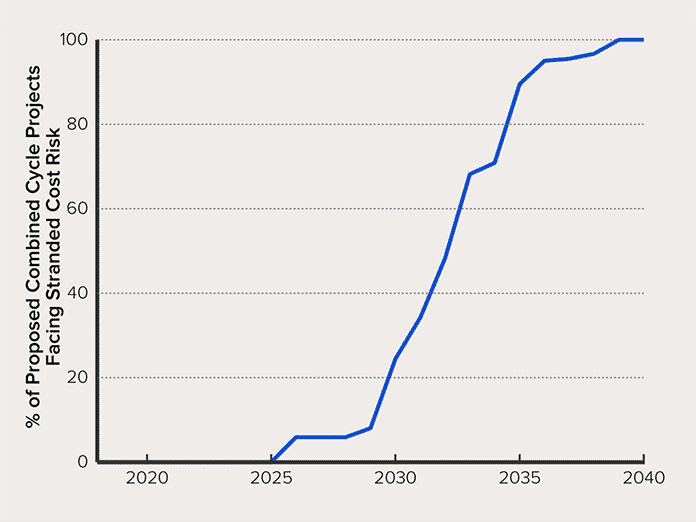 Percent of Proposed Combined-Cycle Gas Turbines (CCGTs) Facing Stranded Cost Risk in Each Year 2020–2040