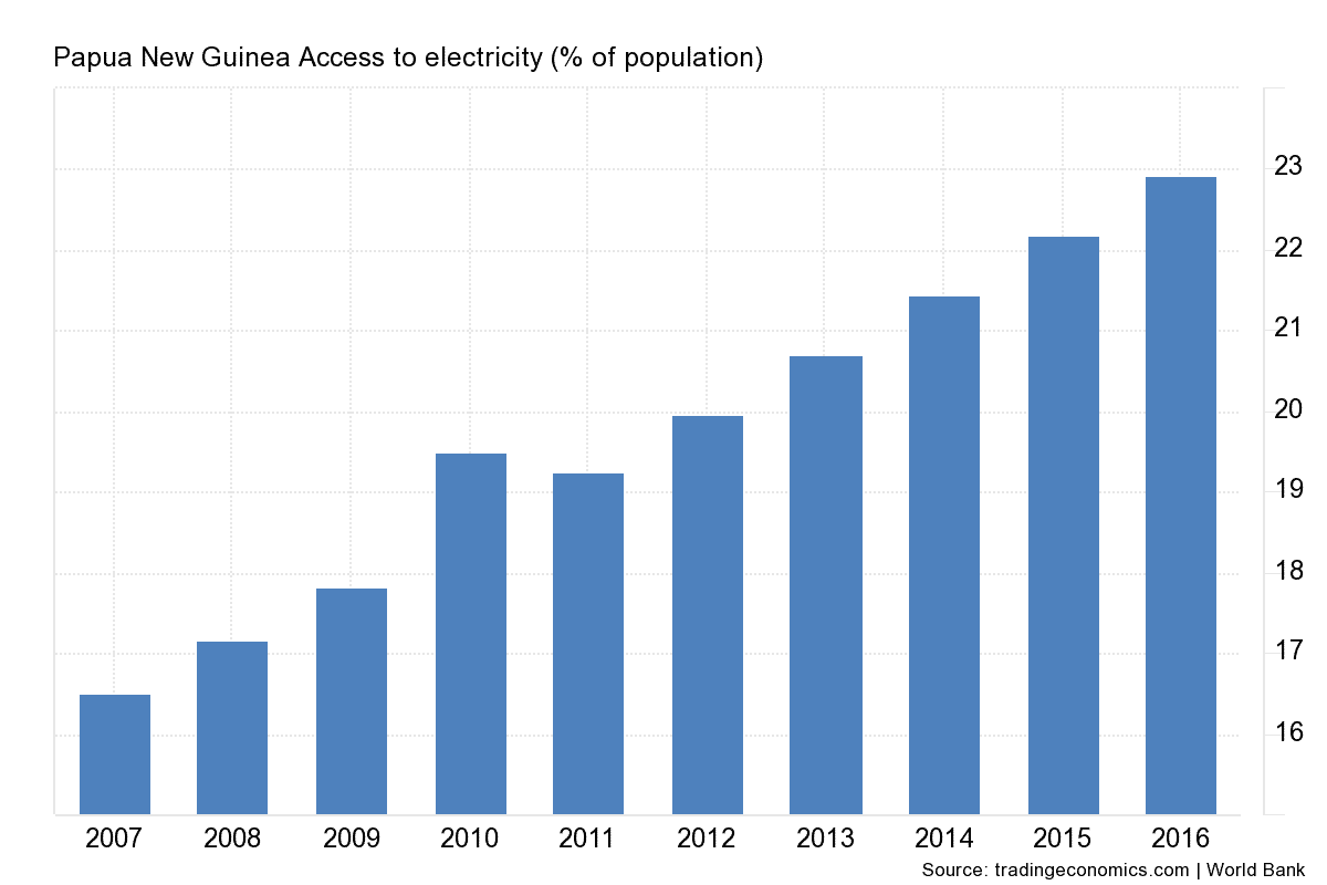 Access to Electricity in Papua New Guinea (Percentage of Population)