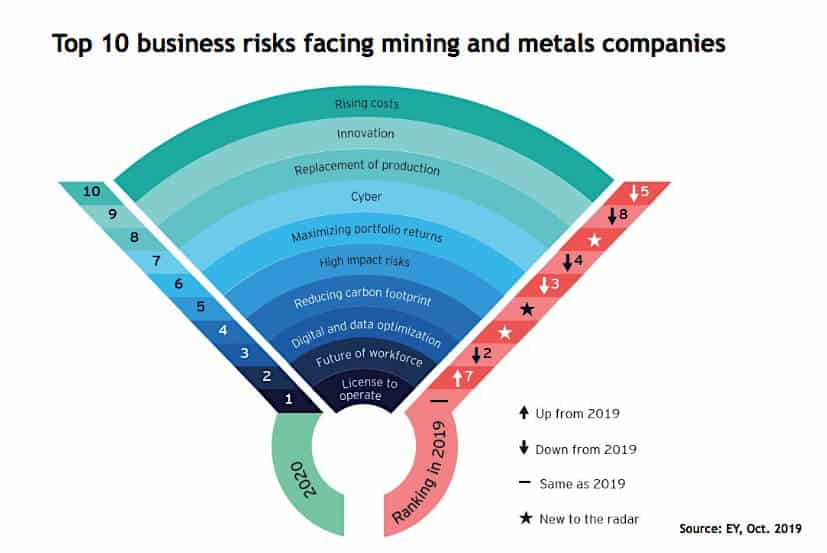 Top 10 Business Risks Facing Mining and Metals Companies 2019-2020