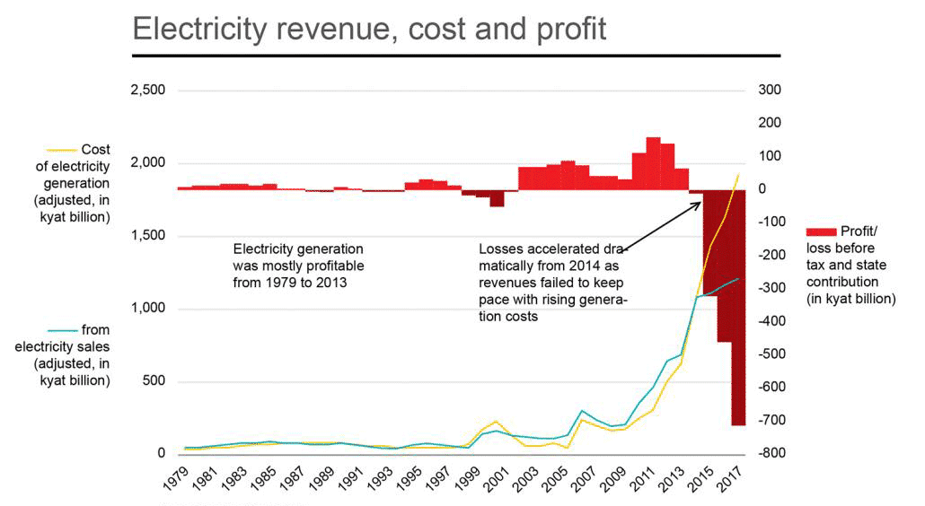 Electricity Revenue, Cost and Profit in Myanmar