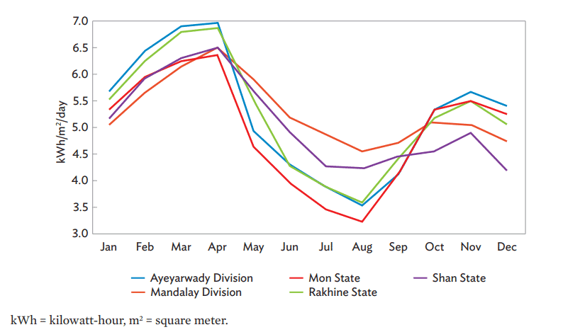 Solar Insolation for Selected Areas in Myanmar