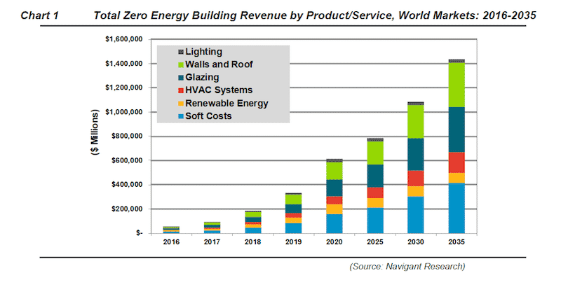 Total Zero Energy Building Revenue by Product/Service, World Markets: 2016-2035