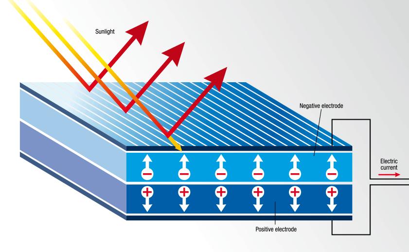 ¿De QUé Está Hecha Una Célula Solar Y SU Sección Transversal?