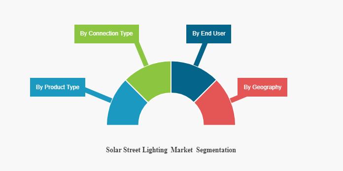 Solar Street Lighting Market Segmentation: Product Types