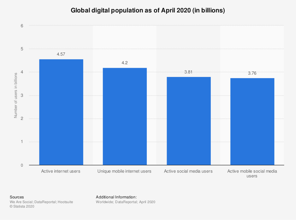 Global Digital Population as of April 2020: Internet Access