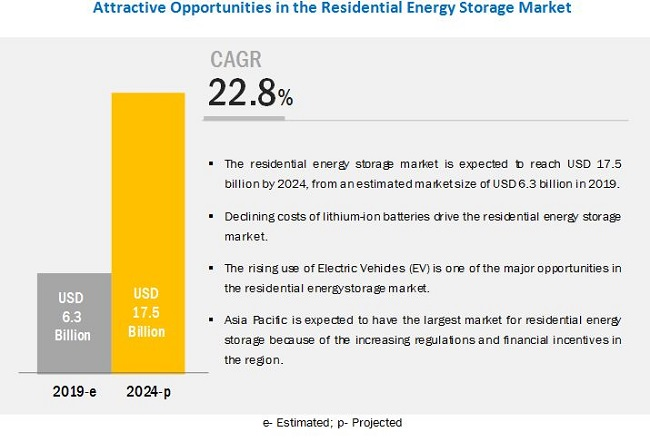 Attractive Opportunities in the Residential Energy Storage Market