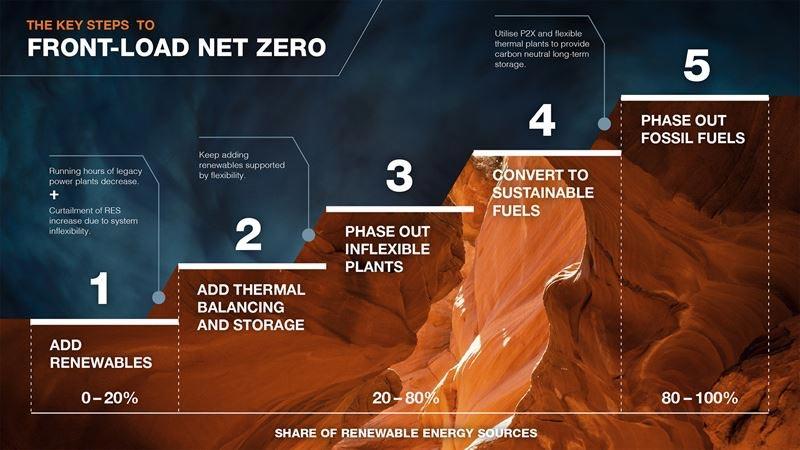 The Key Steps to Front-Load Net Zero © Wärtsilä Corporation